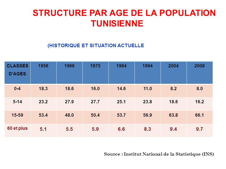 STRUCTURE PAR AGE DE LA POPULATION TUNISIENNE
