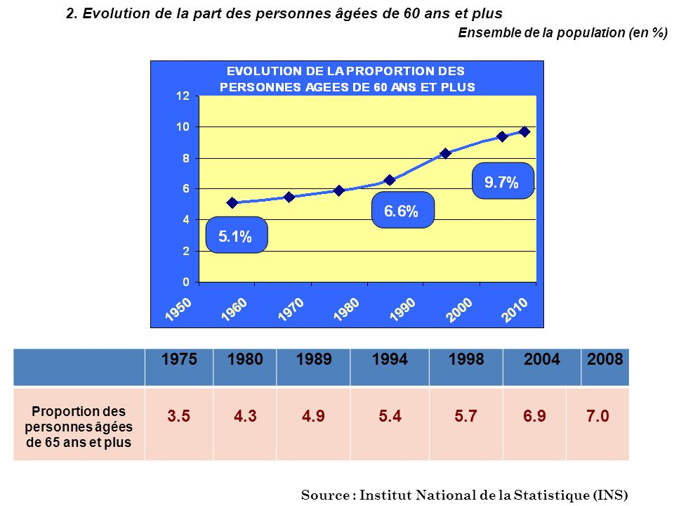 Proportion des personnes âgées de 65 ans et plus