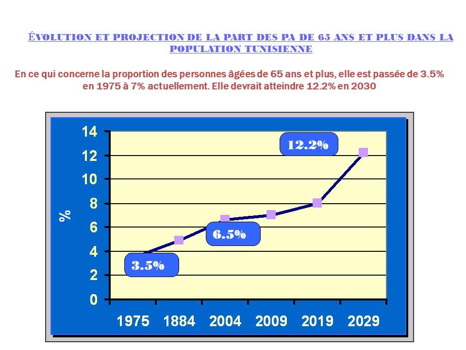 ÉVOLUTION ET PROJECTION DE LA PART DES PA DE 65 ANS ET PLUS DANS LA POPULATION TUNISIENNE