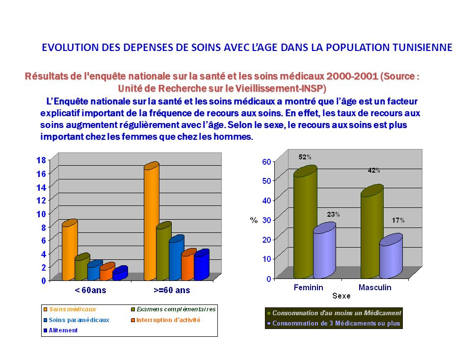 EVOLUTION DES DEPENSES DE SOINS AVEC L'AGE DANS LA POPULATION TUNISIENNE