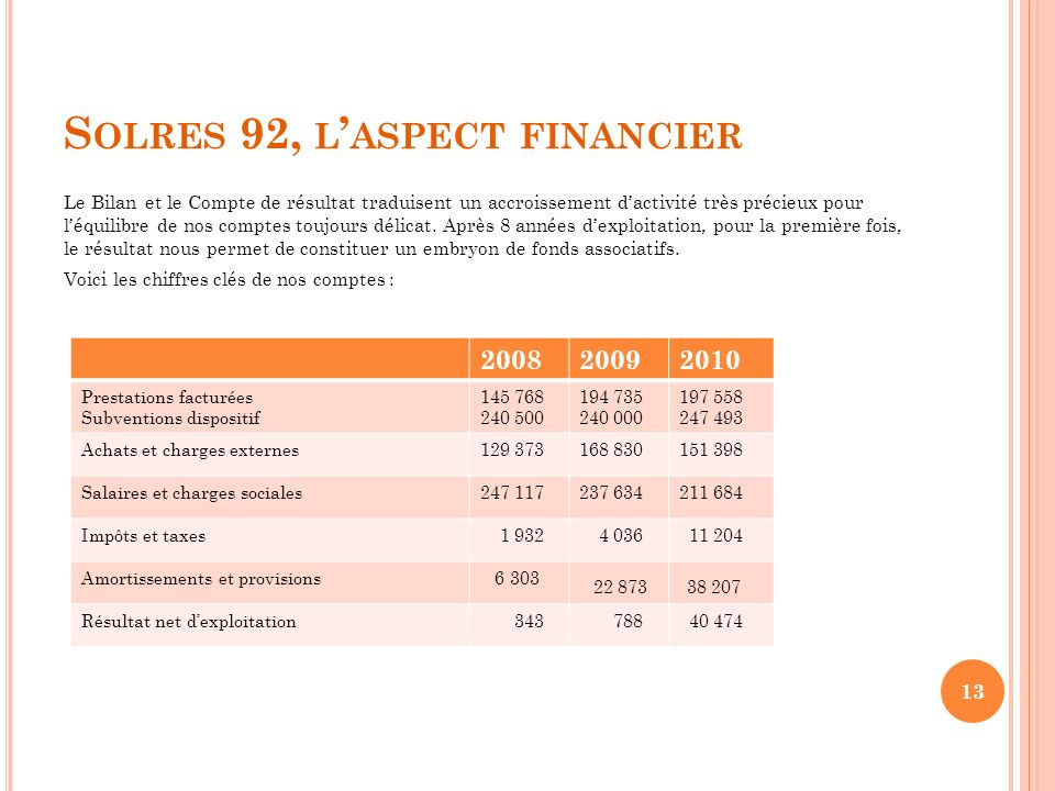 Solres 92, l'aspect financier