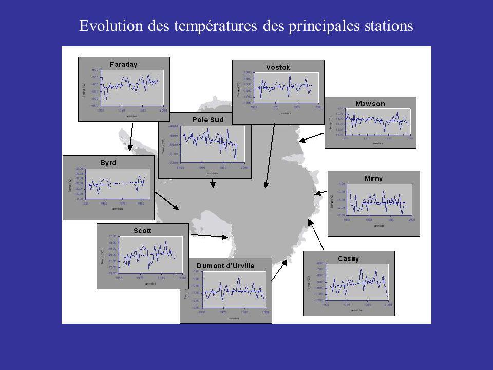 Evolution des températures des principales stations