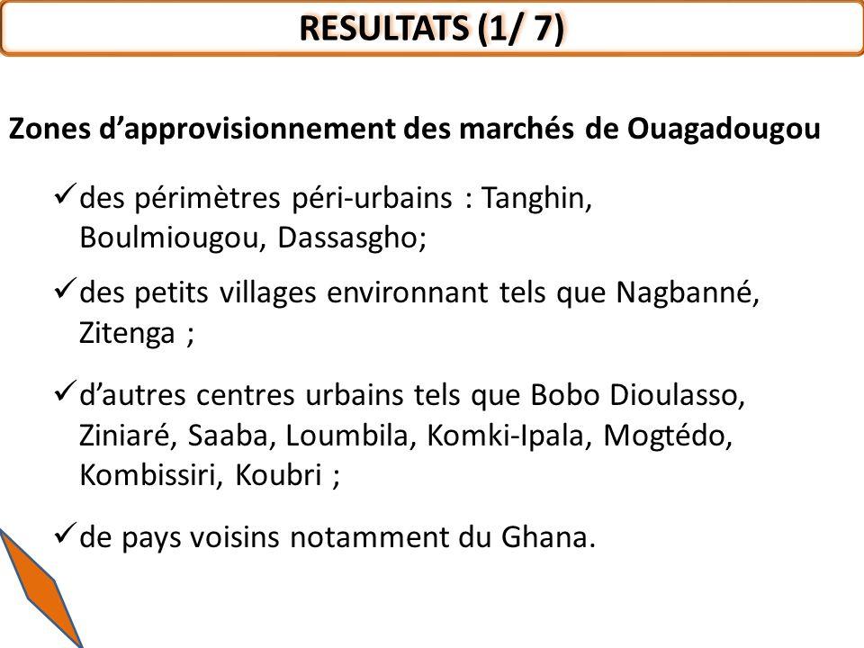 RESULTATS (1/ 7) Zones d'approvisionnement des marchés de Ouagadougou