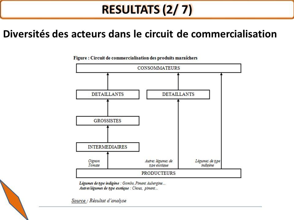 RESULTATS (2/ 7) Diversités des acteurs dans le circuit de commercialisation