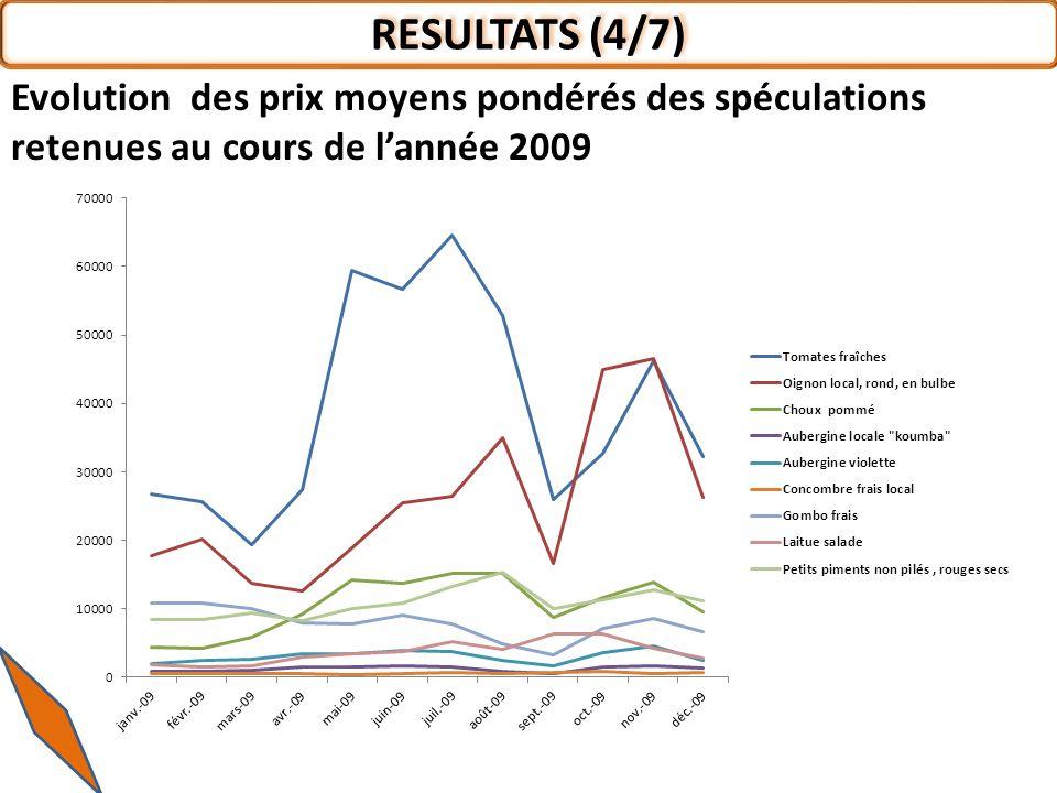 RESULTATS (4/7) Evolution des prix moyens pondérés des spéculations retenues au cours de l'année 2009.