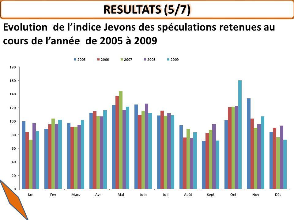 RESULTATS (5/7) Evolution de l'indice Jevons des spéculations retenues au cours de l'année de 2005 à 2009.