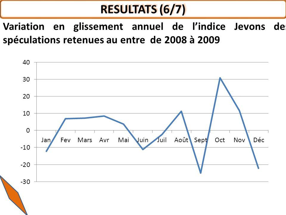 RESULTATS (6/7) Variation en glissement annuel de l'indice Jevons des spéculations retenues au entre de 2008 à 2009.