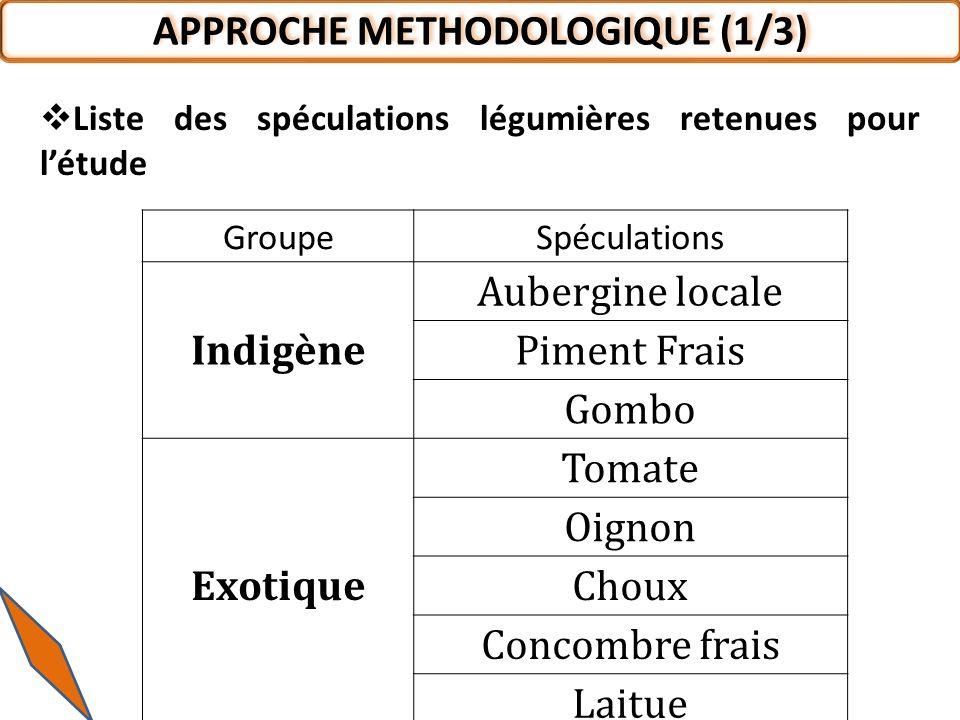 APPROCHE METHODOLOGIQUE (1/3)
