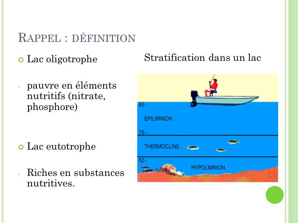Stratification dans un lac