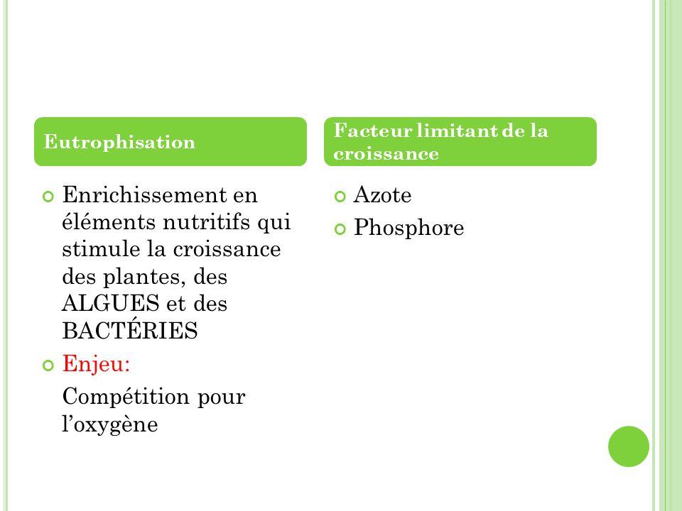 Compétition pour l'oxygène Azote Phosphore