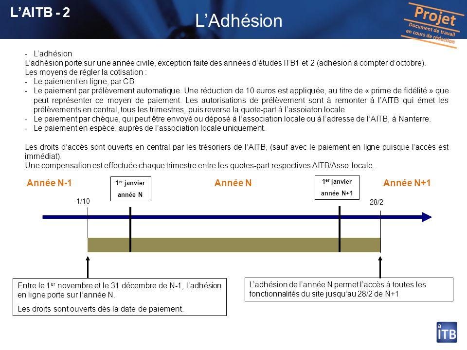 L'Adhésion L'AITB - 2 Année N-1 Année N Année N+1 L'adhésion