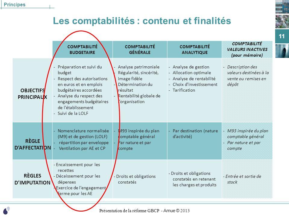 Les comptabilités : contenu et finalités
