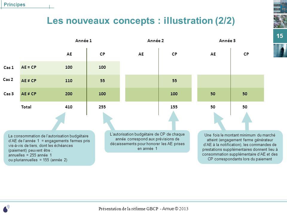Les nouveaux concepts : illustration (2/2)