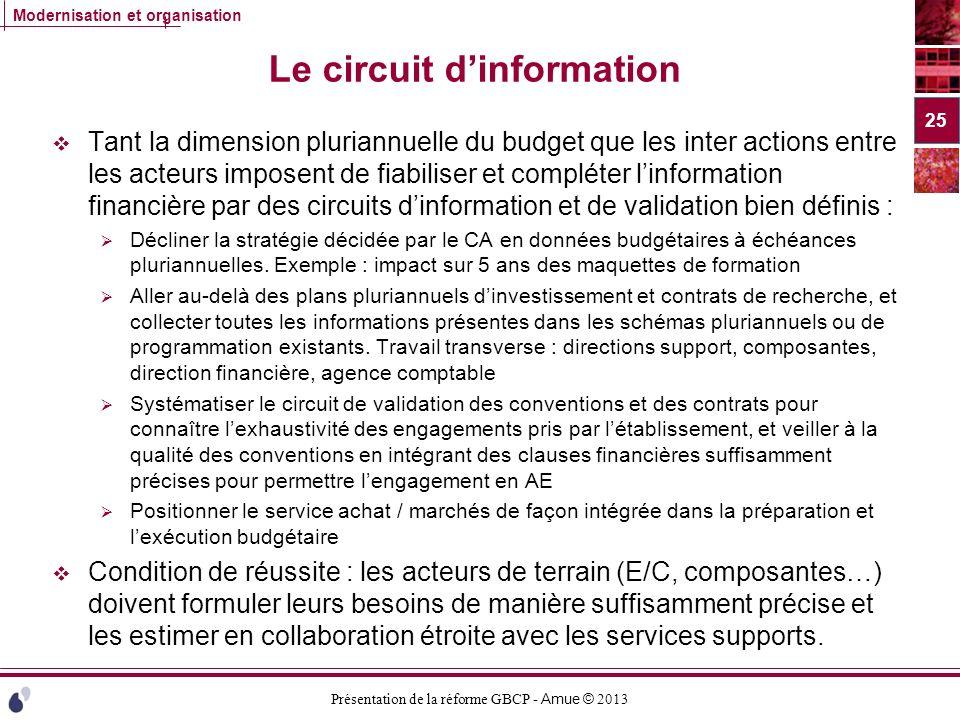 Le circuit d'information