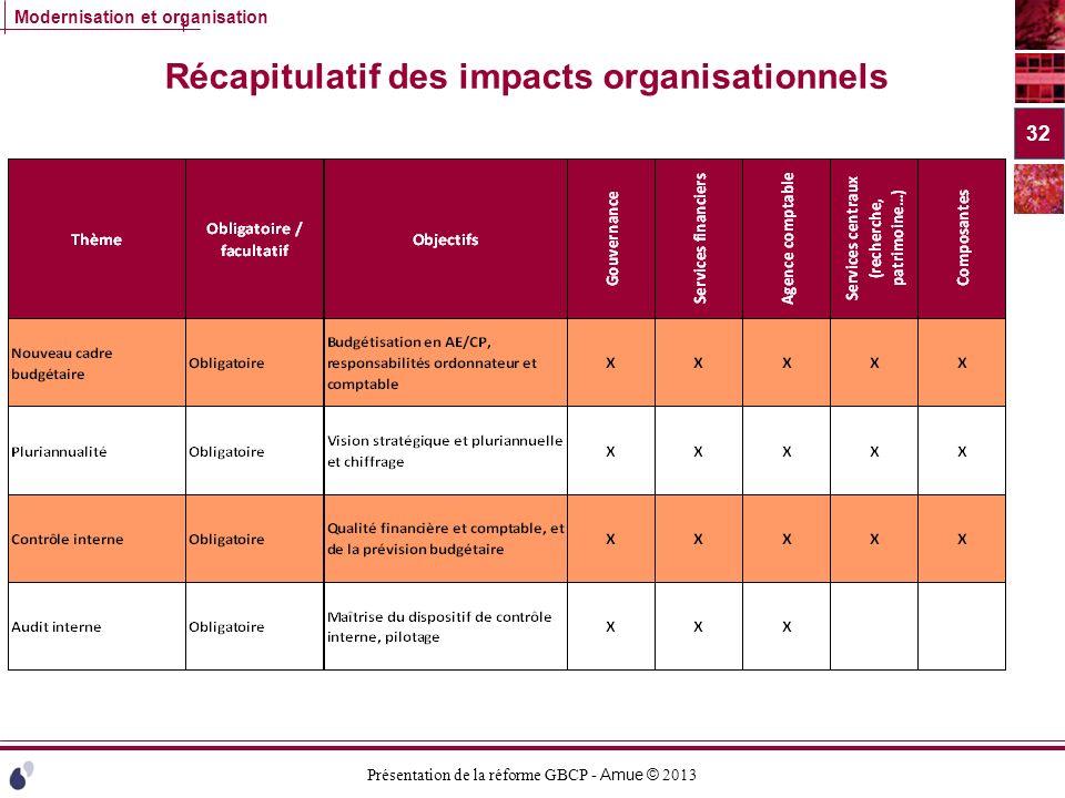 Récapitulatif des impacts organisationnels