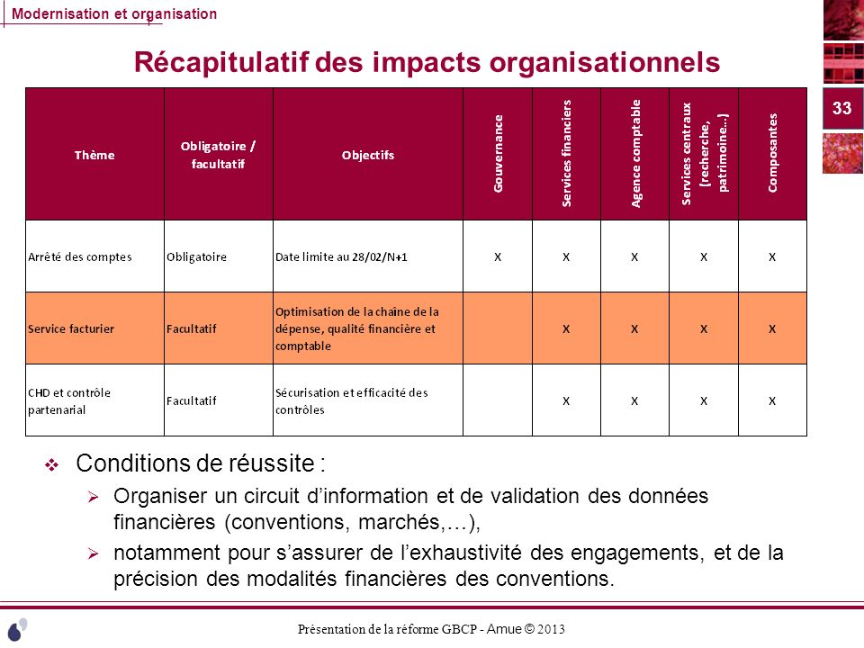 Récapitulatif des impacts organisationnels