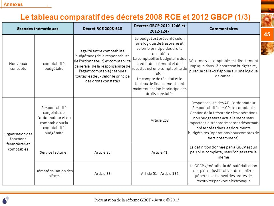 Le tableau comparatif des décrets 2008 RCE et 2012 GBCP (1/3)