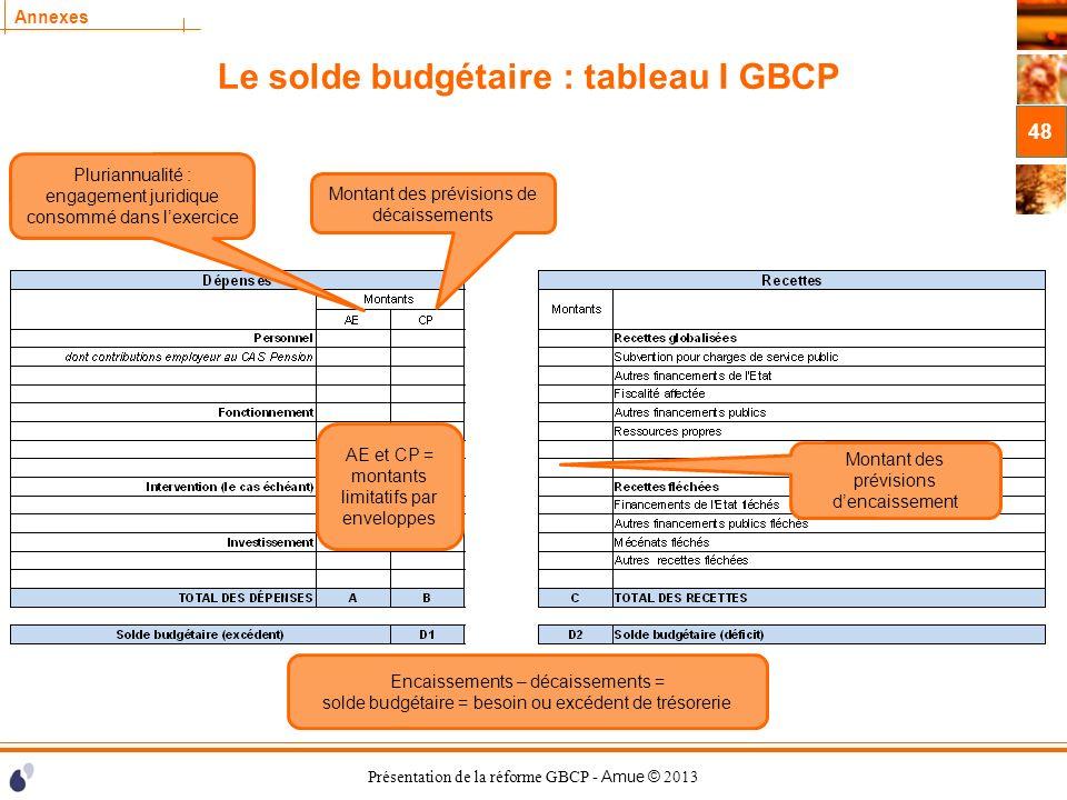 Le solde budgétaire : tableau I GBCP
