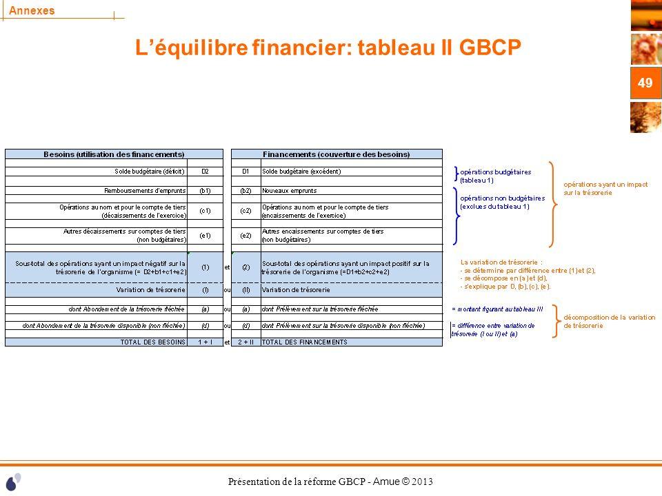L'équilibre financier: tableau II GBCP