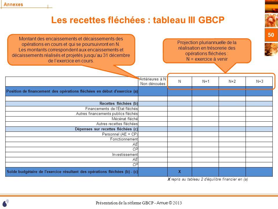Les recettes fléchées : tableau III GBCP