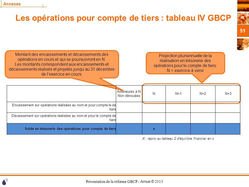 Les opérations pour compte de tiers : tableau IV GBCP