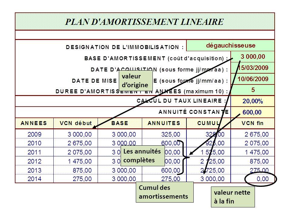 valeur d'origine Les annuités complètes Cumul des amortissements valeur nette à la fin