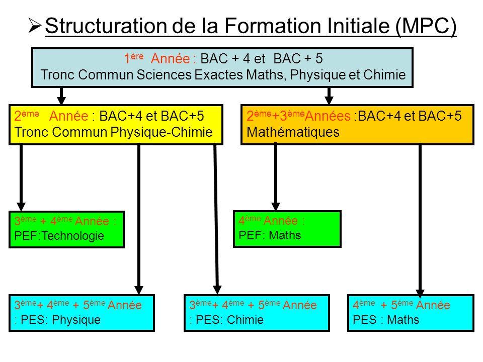 Structuration de la Formation Initiale (MPC)
