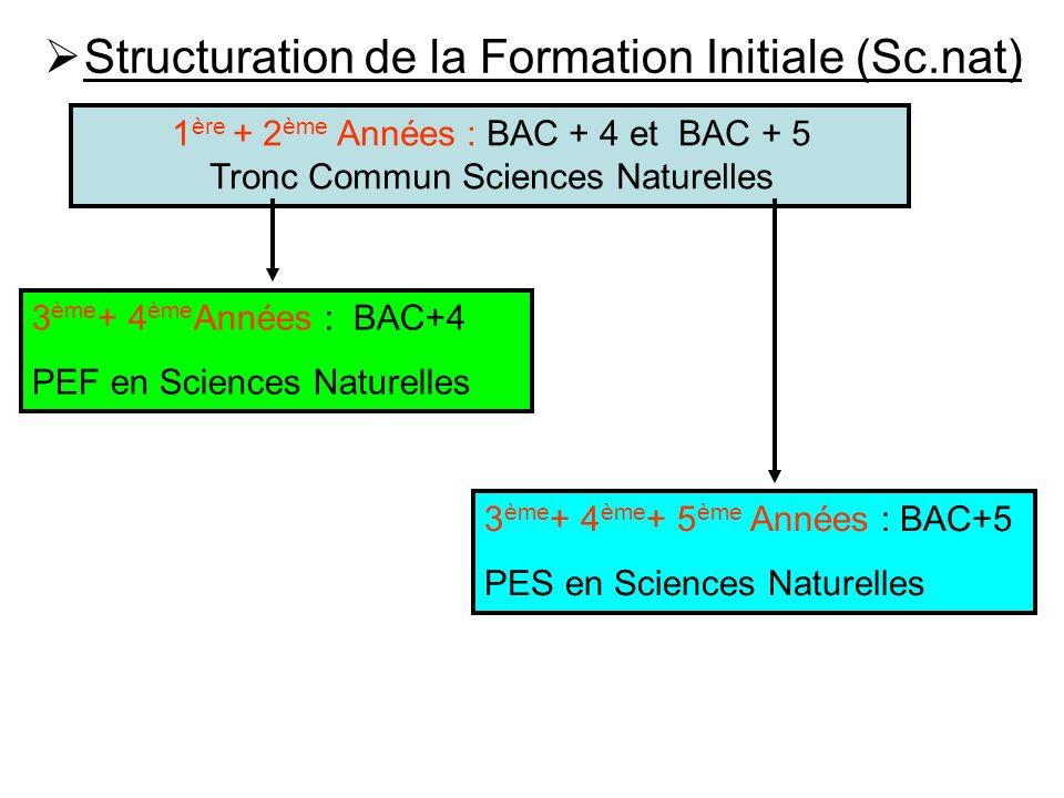 Structuration de la Formation Initiale (Sc.nat)