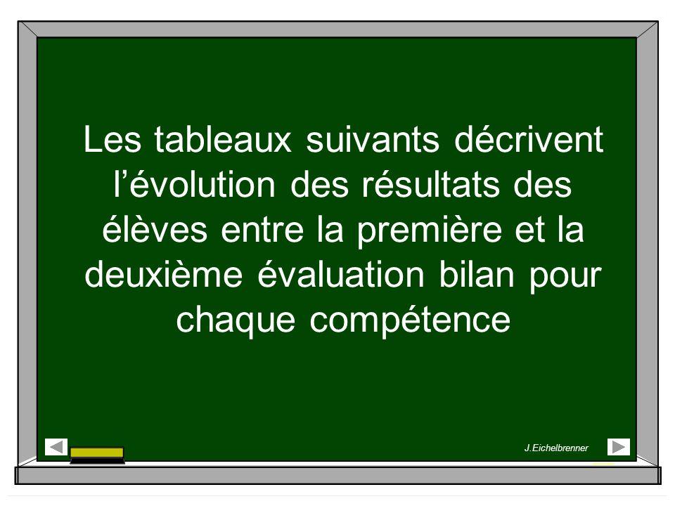 Les tableaux suivants décrivent l'évolution des résultats des élèves entre la première et la deuxième évaluation bilan pour chaque compétence