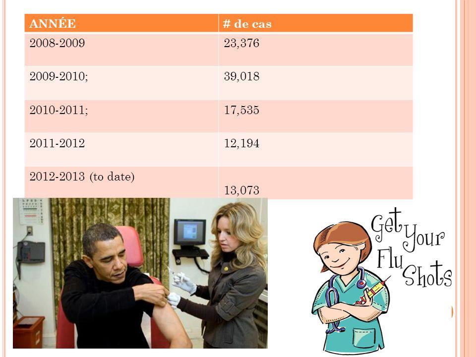 ANNÉE # de cas. 2008-2009. 23,376. 2009-2010; 39,018. 2010-2011; 17,535. 2011-2012. 12,194.