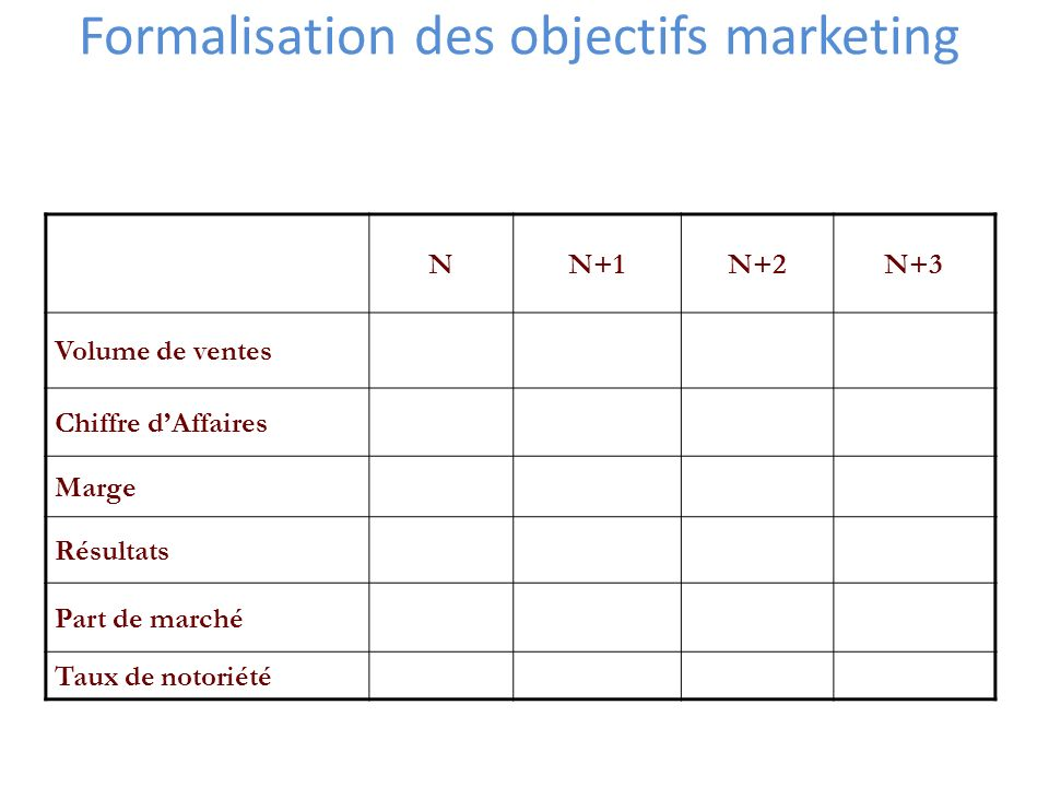Formalisation des objectifs marketing