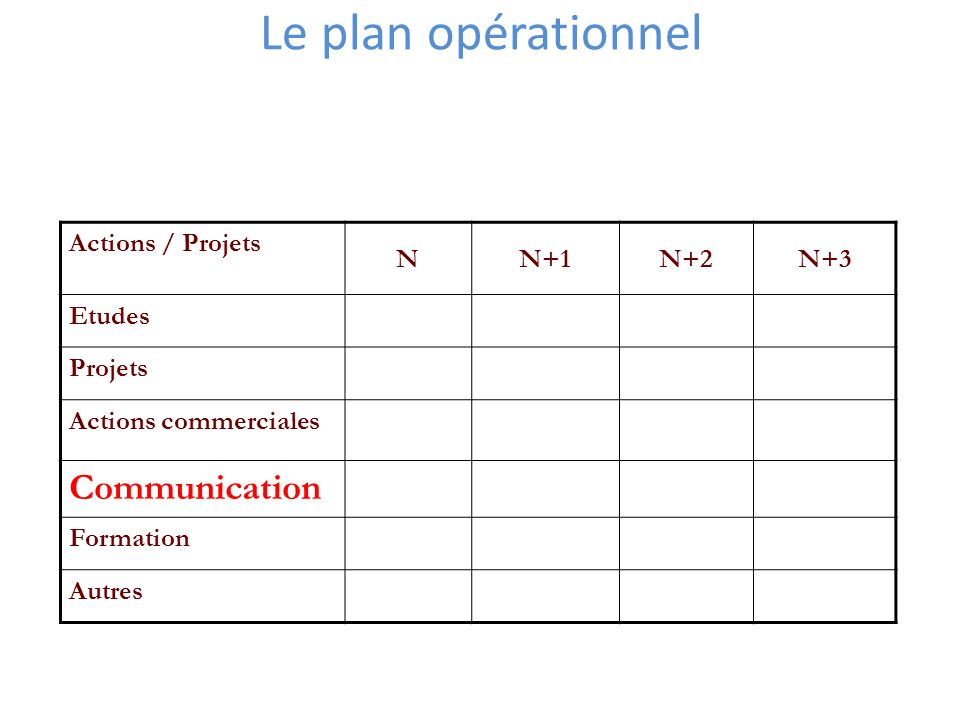 Le plan opérationnel Communication Actions / Projets N N+1 N+2 N+3