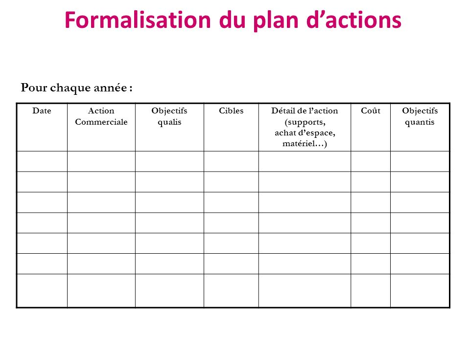 Formalisation du plan d'actions