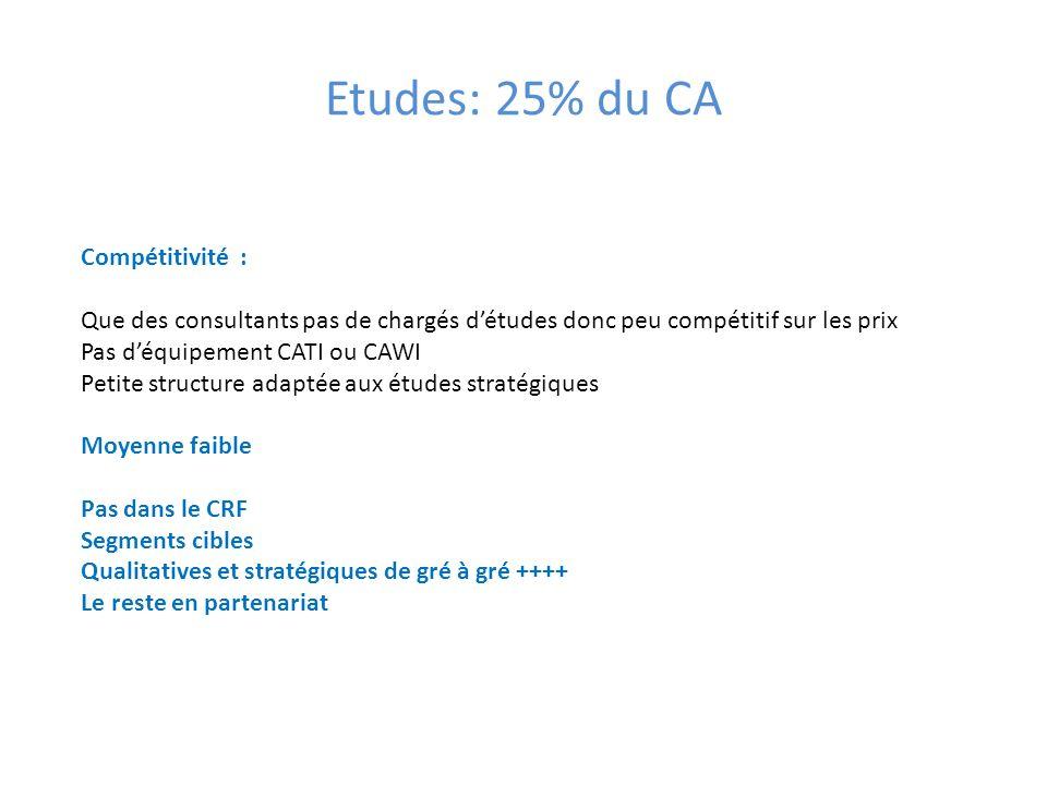 Etudes: 25% du CA Compétitivité :
