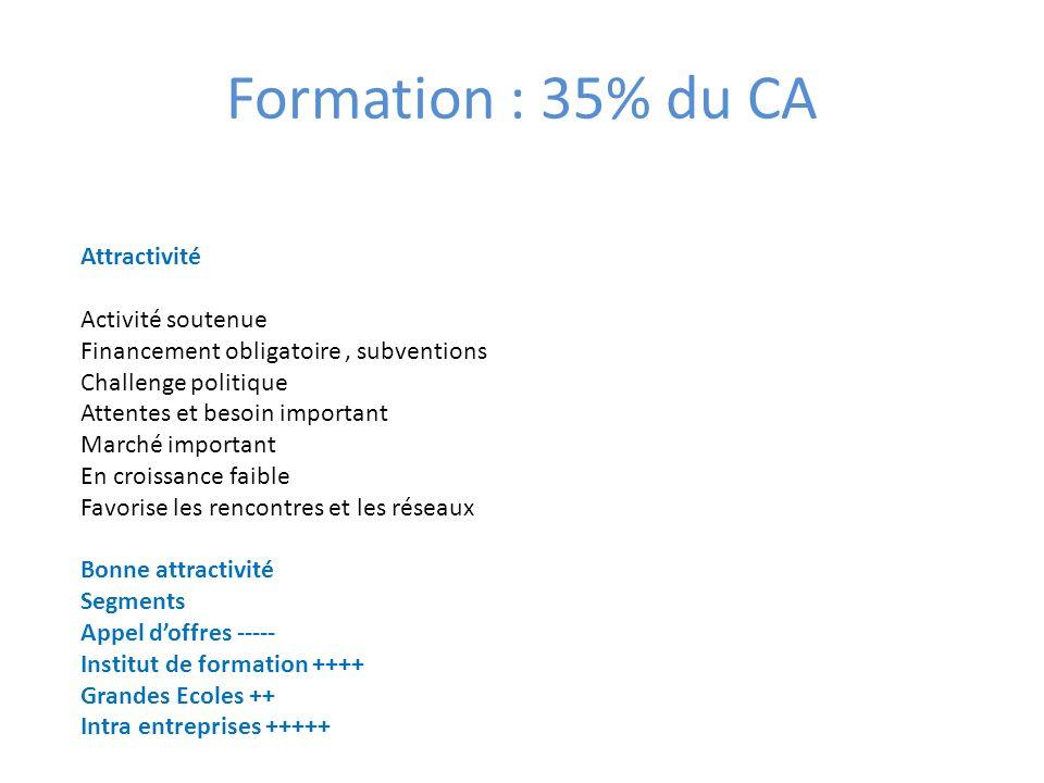 Formation : 35% du CA Attractivité Activité soutenue