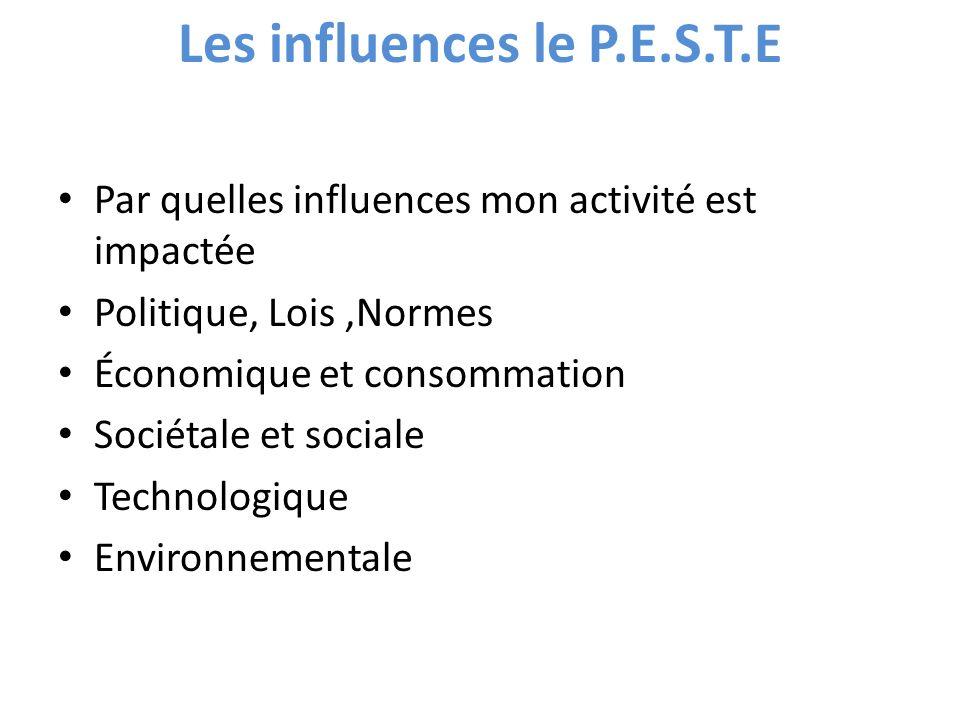 Les influences le P.E.S.T.E