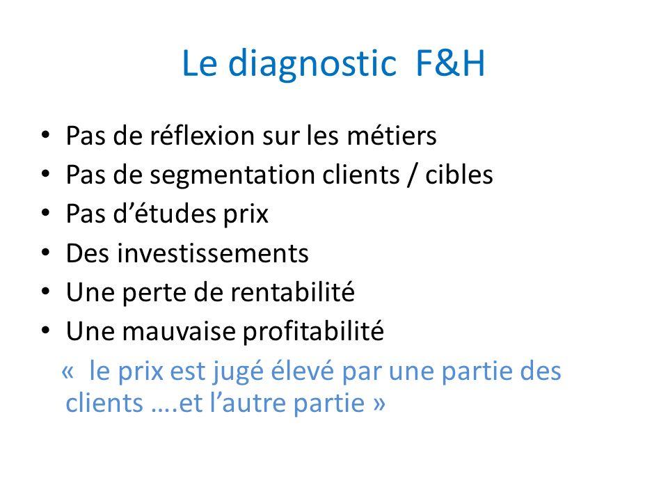 Le diagnostic F&H Pas de réflexion sur les métiers
