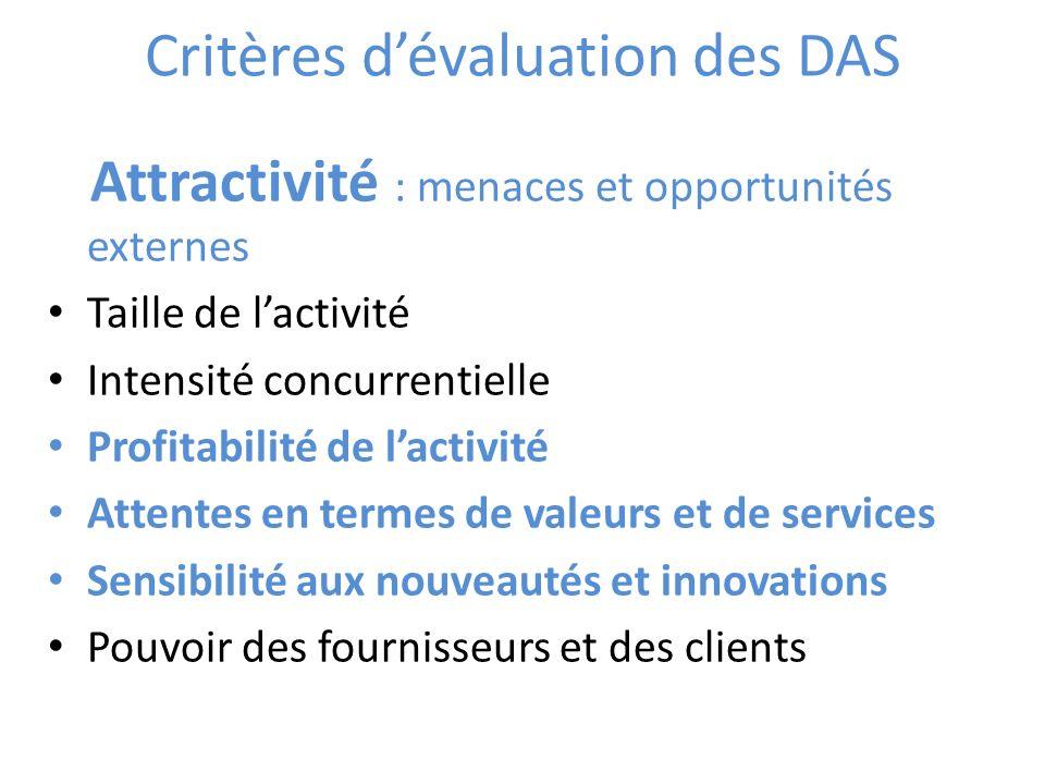 Critères d'évaluation des DAS