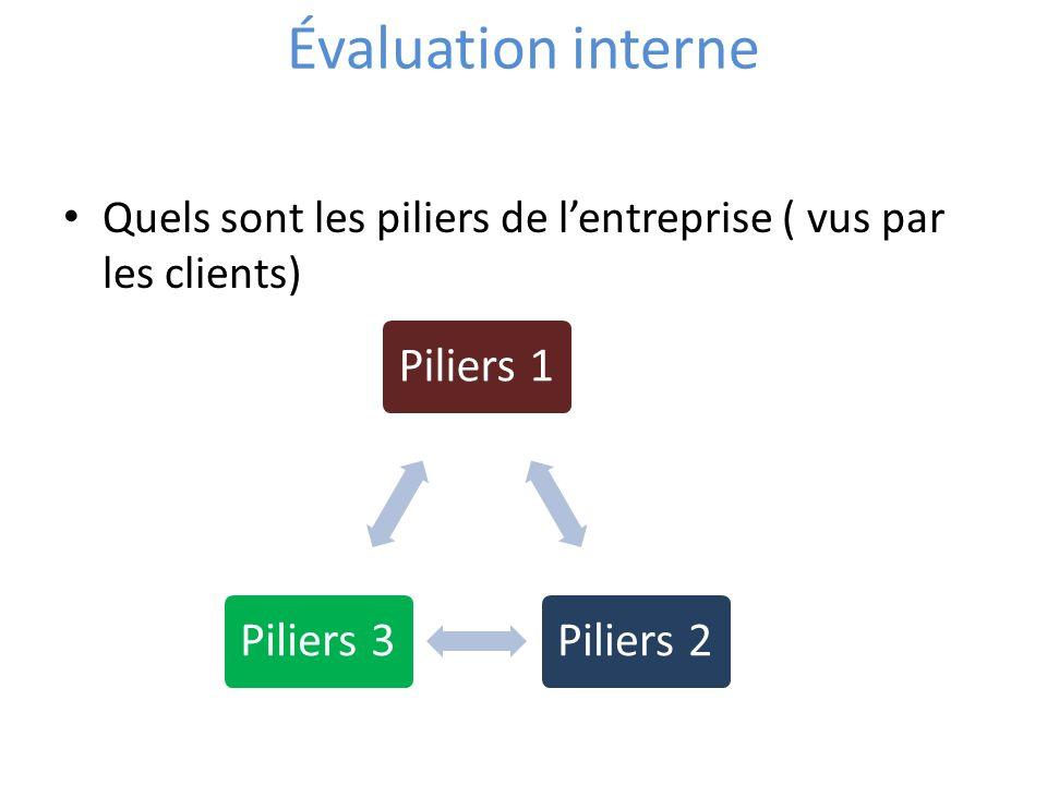 Évaluation interne Quels sont les piliers de l'entreprise ( vus par les clients) Piliers 1. Piliers 2.