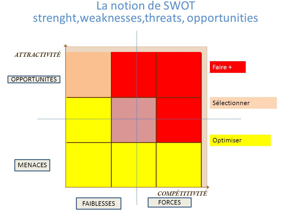 La notion de SWOT strenght,weaknesses,threats, opportunities