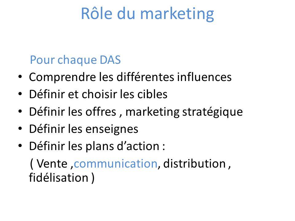 Rôle du marketing Pour chaque DAS