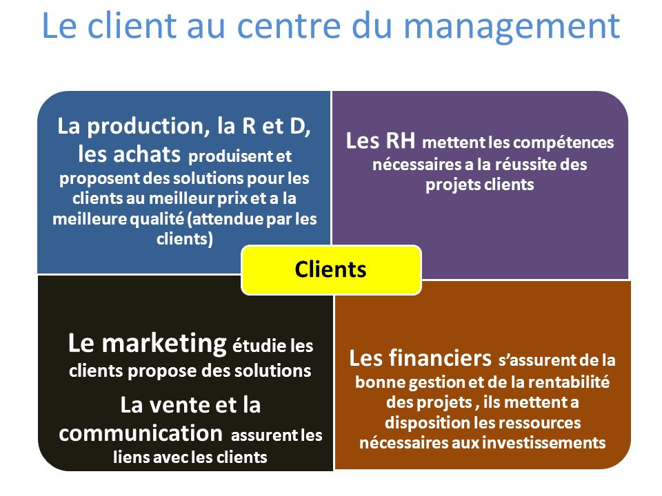 Le client au centre du management