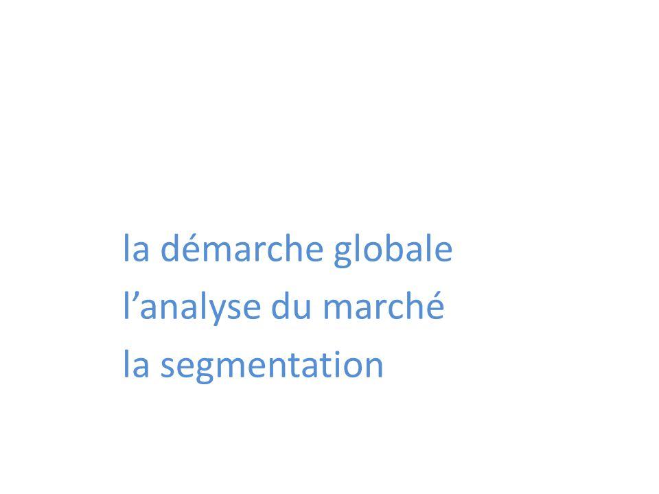 la démarche globale l'analyse du marché la segmentation