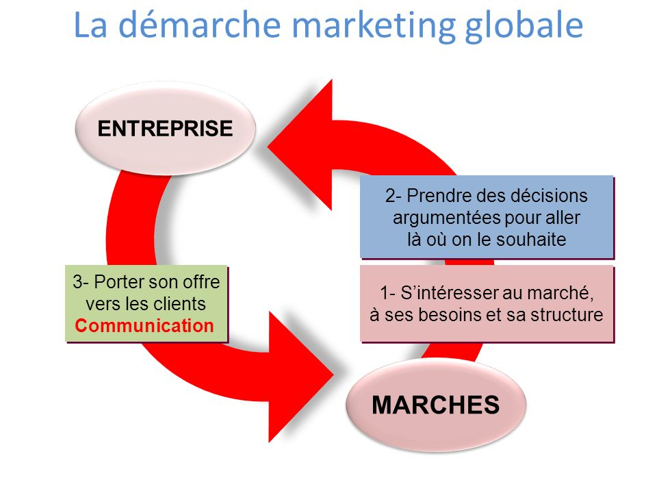 La démarche marketing globale