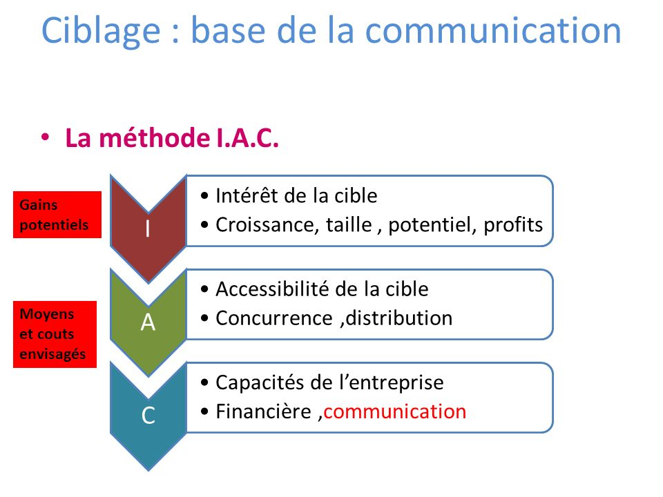 Ciblage : base de la communication