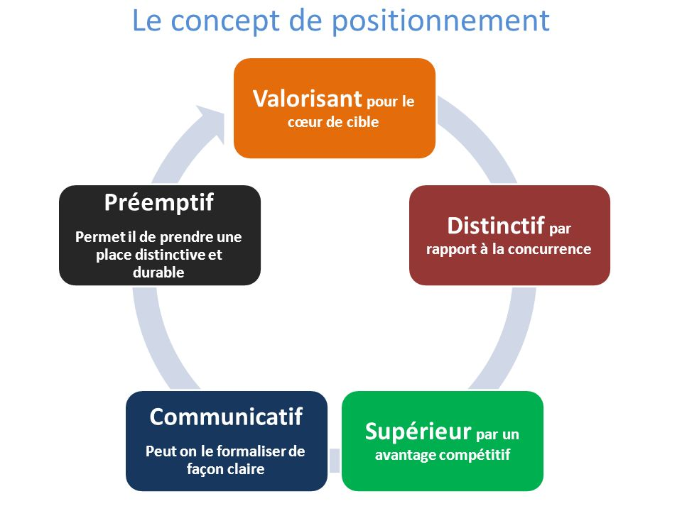 Le concept de positionnement