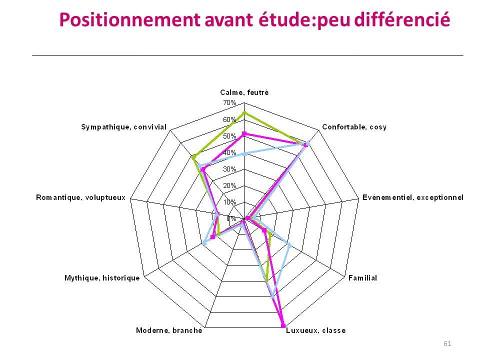 Positionnement avant étude:peu différencié