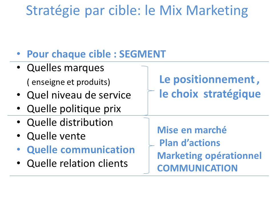 Stratégie par cible: le Mix Marketing