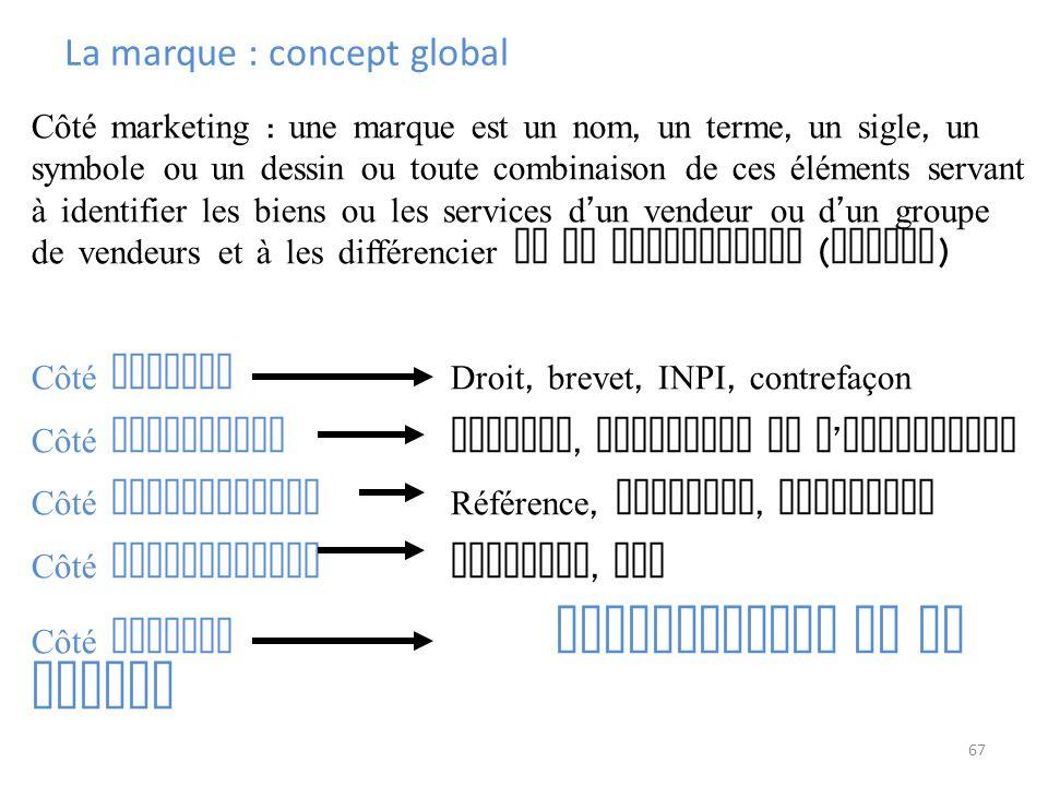 La marque : concept global