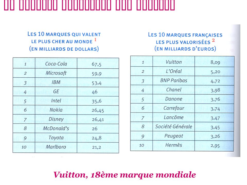 Vuitton, 18ème marque mondiale